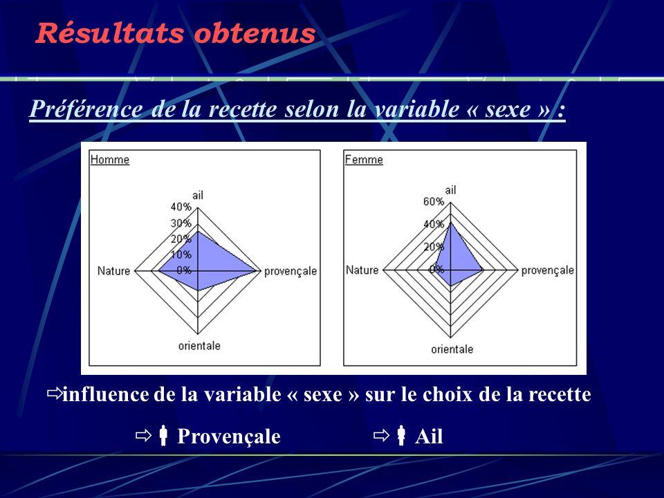 Résultats obtenus Préférence de la recette selon la variable « sexe » : influence de la variable « sexe » sur le choix de la recette.