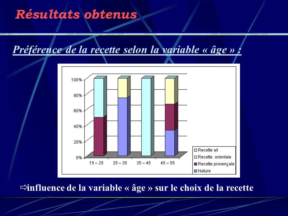 Résultats obtenus Préférence de la recette selon la variable « âge » :