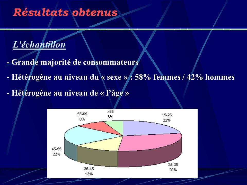 Résultats obtenus L'échantillon - Grande majorité de consommateurs