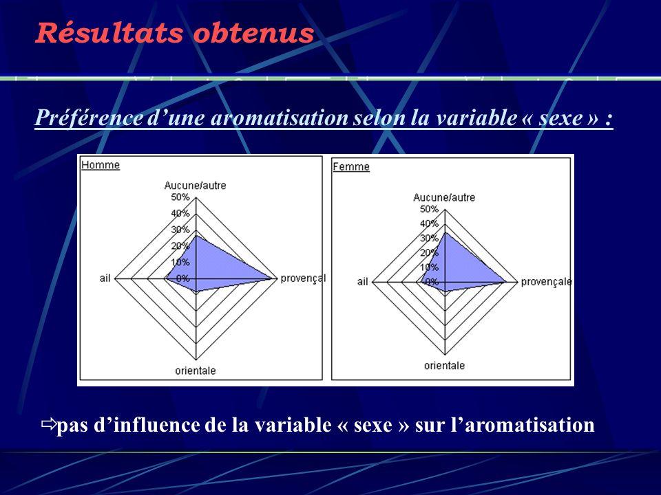 Résultats obtenus Préférence d'une aromatisation selon la variable « sexe » : pas d'influence de la variable « sexe » sur l'aromatisation.