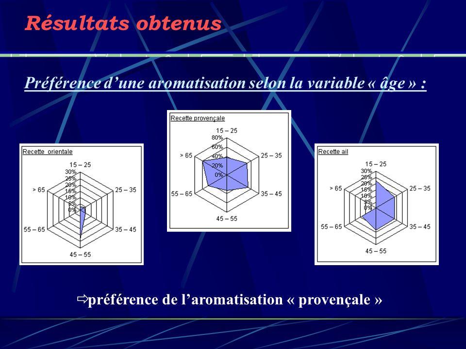 préférence de l'aromatisation « provençale »