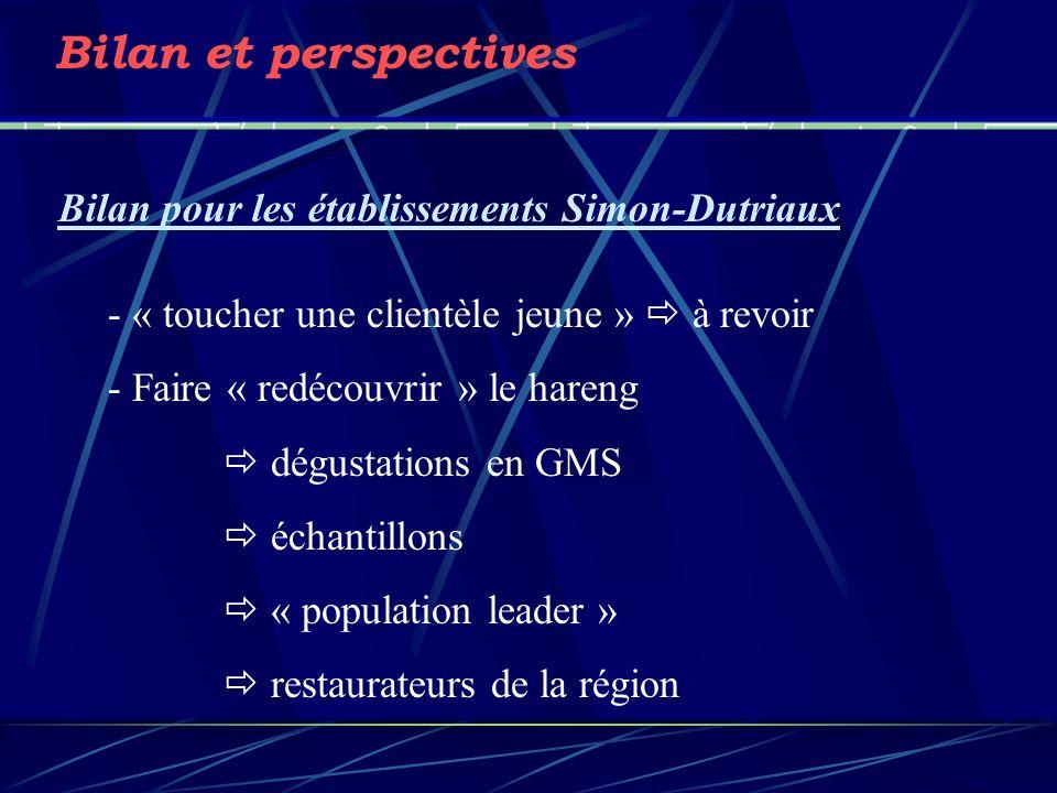 Bilan et perspectives Bilan pour les établissements Simon-Dutriaux