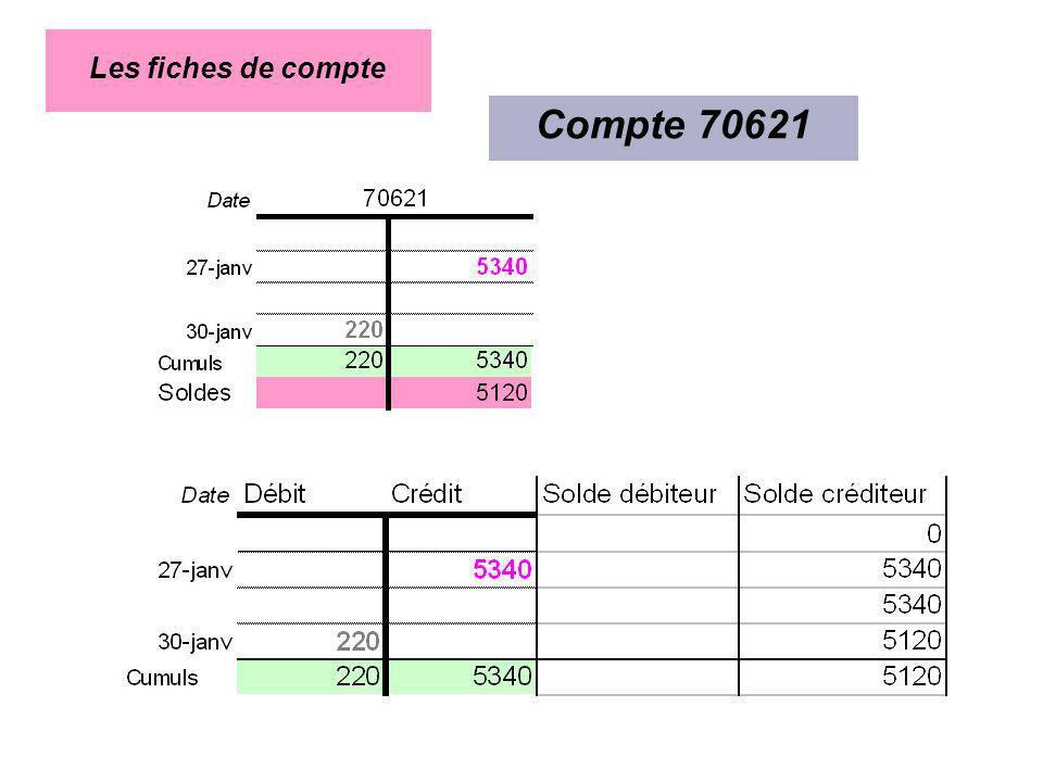 Les fiches de compte Compte 70621