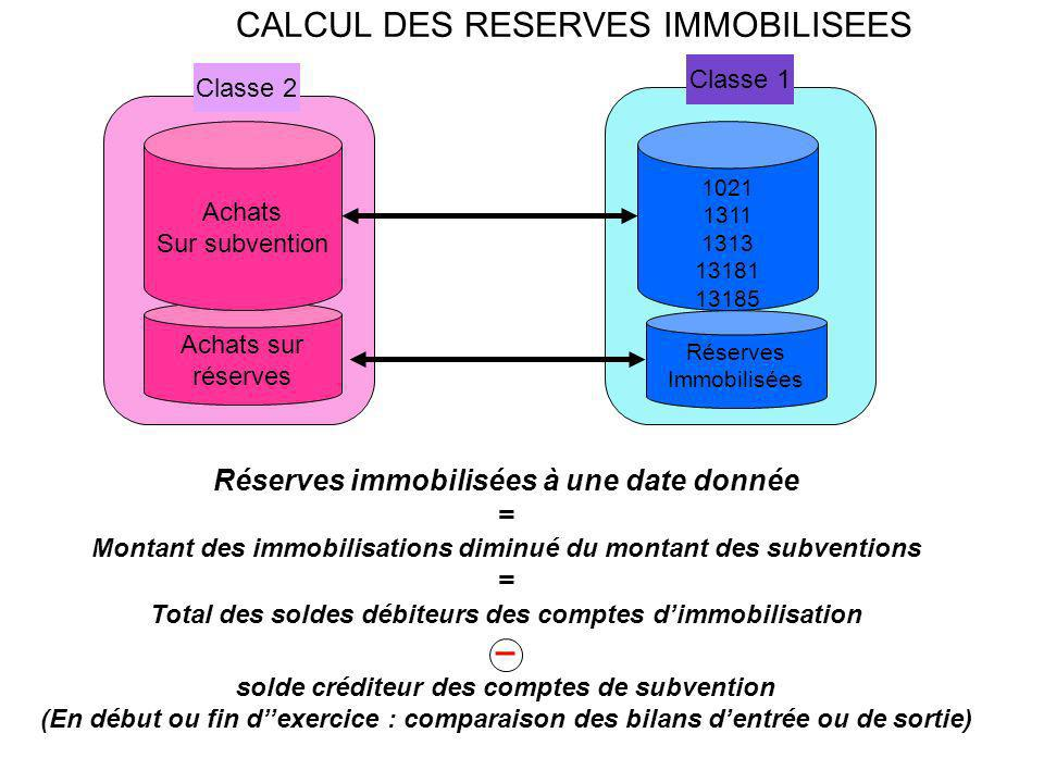 CALCUL DES RESERVES IMMOBILISEES