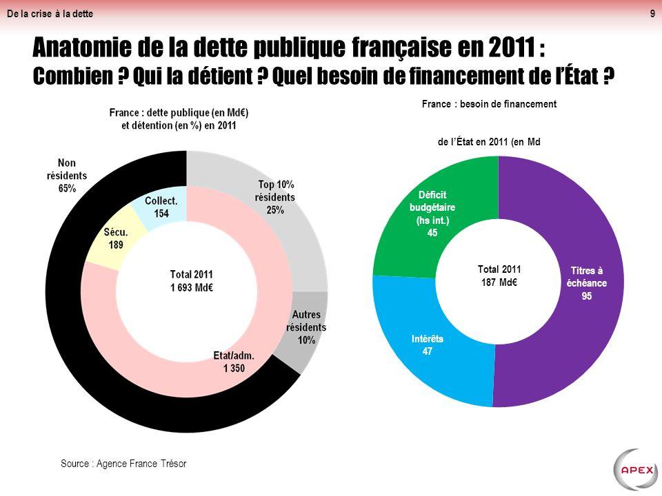 De la crise à la dette Impact de la baisse des recettes sur la dette et le déficit : patent avant la crise (2007), aggravé avec la crise.