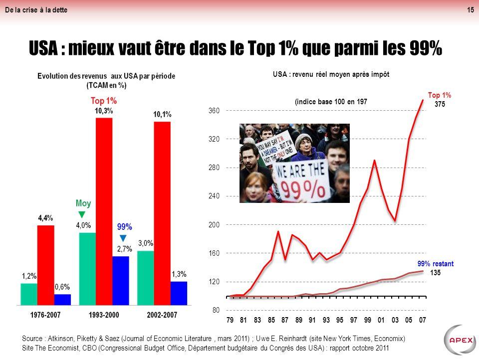 De la crise à la dette France : mieux vaut être riche et capitaliste (ou rentier) que pauvre et salarié (ou chômeur)