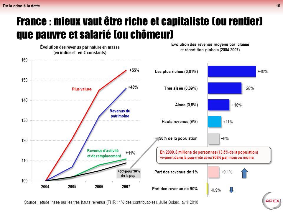 De la crise à la dette Grandes fortunes : pas d'austérité dans la crise Au contraire, le nombres de fortunes progresse bien.