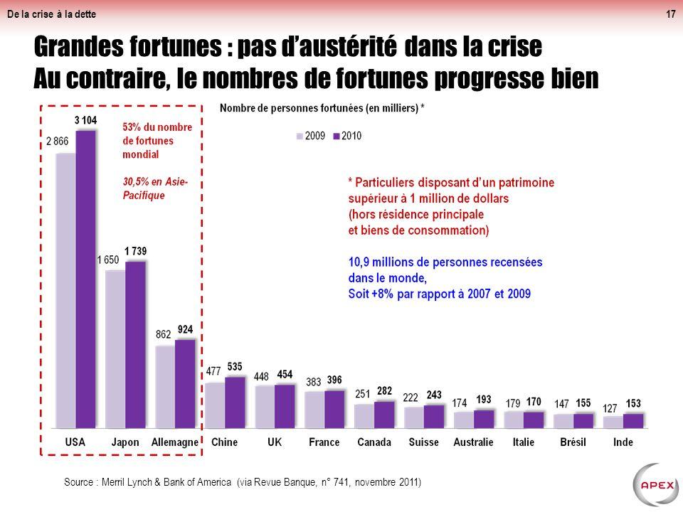 De la crise à la dette Inégalité fiscale en France : impôt fortement dégressif pour les plus riches.