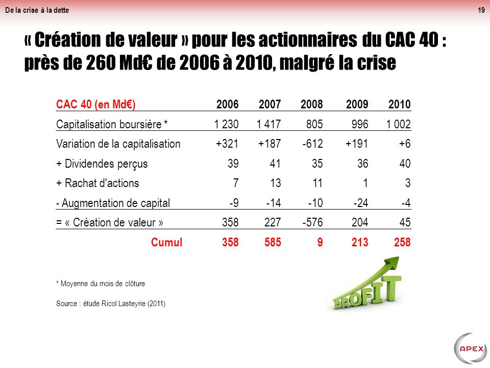 De la crise à la dette Niches fiscales (recensées et déclassées) : environ 145 Md€, soit 95% du déficit annuel de l'Etat.
