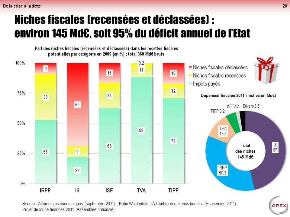 De la crise à la dette Déficit budgétaire : 4 points de PIB (environ 80 Md€) induits par les nombreux cadeaux fiscaux.