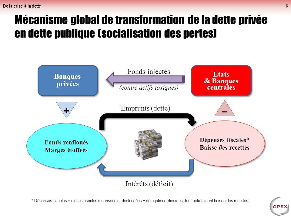 De la crise à la dette Banques européennes : très exposées aux risques souverains, qui entraîneront inévitablement les banques locales.