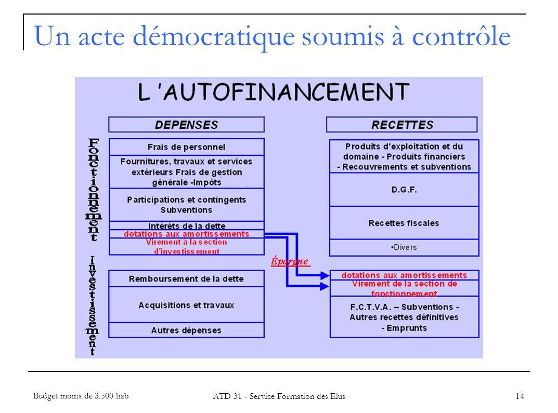 Un acte démocratique soumis à contrôle
