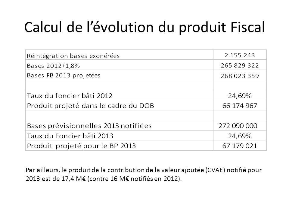 Calcul de l'évolution du produit Fiscal