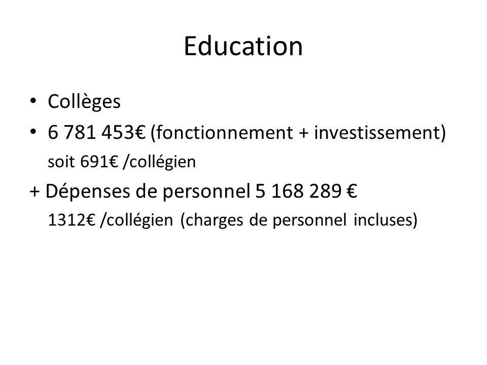 Education Collèges 6 781 453€ (fonctionnement + investissement)