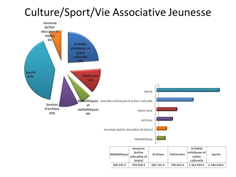 Culture/Sport/Vie Associative Jeunesse