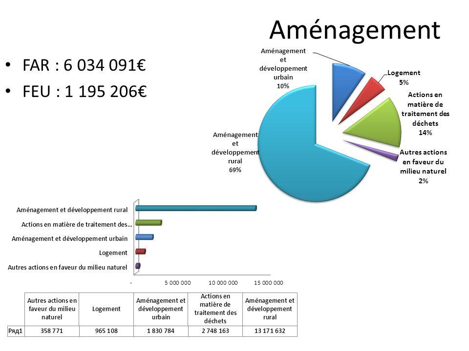 Aménagement FAR : 6 034 091€ FEU : 1 195 206€