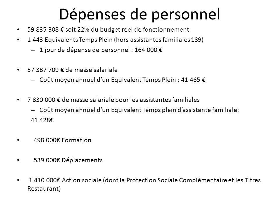 Dépenses de personnel 59 835 308 € soit 22% du budget réel de fonctionnement. 1 443 Equivalents Temps Plein (hors assistantes familiales 189)