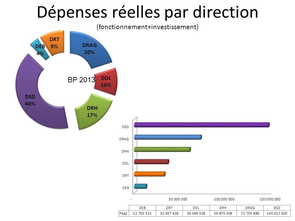 Dépenses réelles par direction (fonctionnement+investissement)