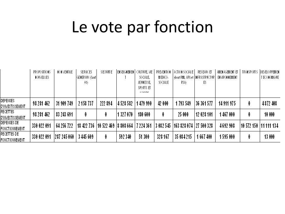 Le vote par fonction