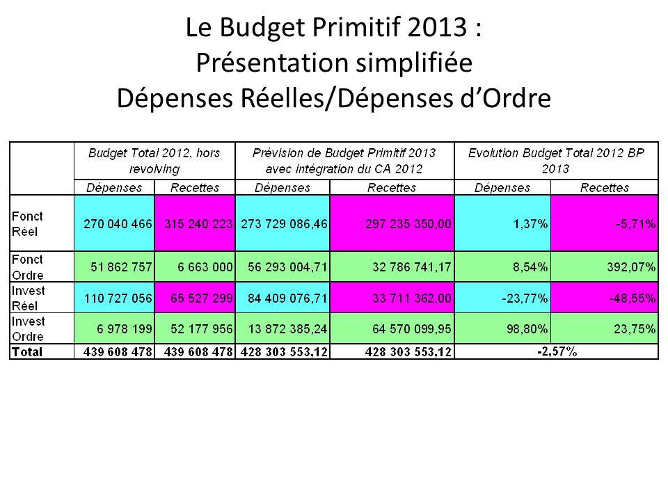 Le Budget Primitif 2013 : Présentation simplifiée Dépenses Réelles/Dépenses d'Ordre