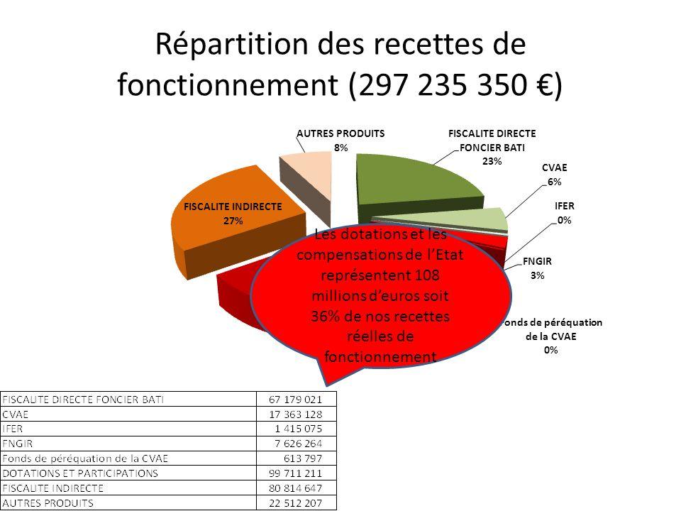 Répartition des recettes de fonctionnement (297 235 350 €)