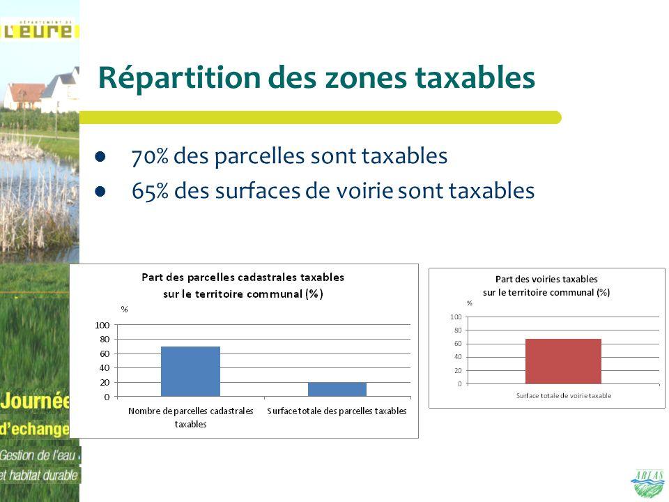Répartition des zones taxables