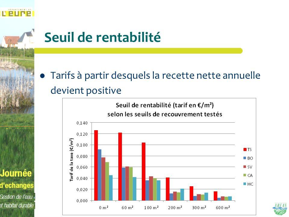 Seuil de rentabilité Tarifs à partir desquels la recette nette annuelle devient positive