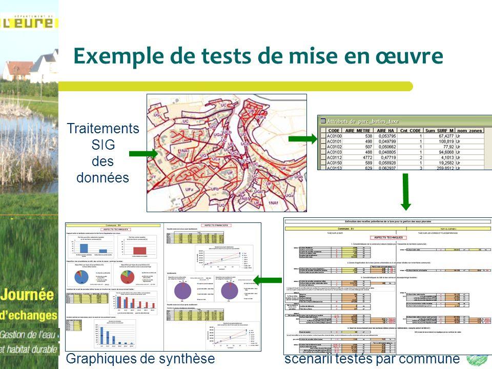 Exemple de tests de mise en œuvre