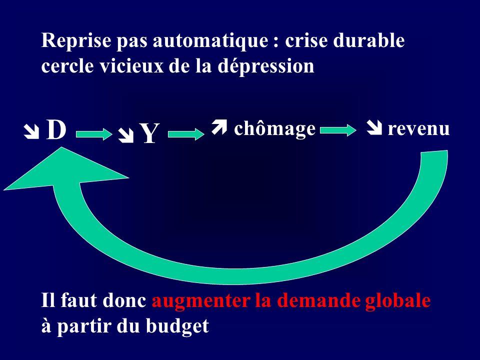 Reprise pas automatique : crise durable cercle vicieux de la dépression