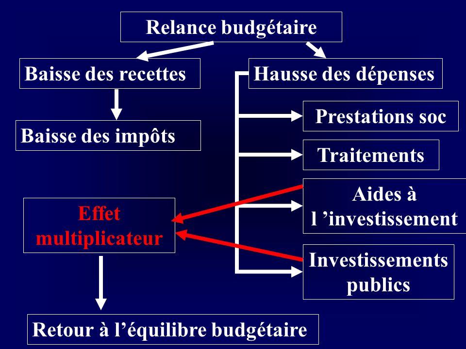 Aides à l 'investissement Investissements publics