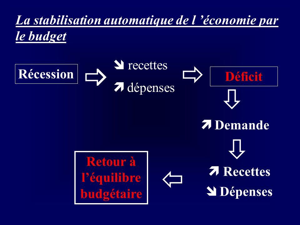 Retour à l'équilibre budgétaire