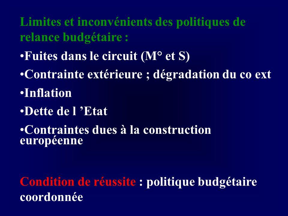 Limites et inconvénients des politiques de relance budgétaire :