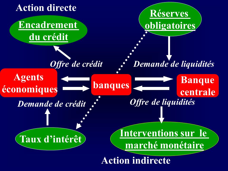 Action directe Réserves obligatoires Encadrement du crédit Agents