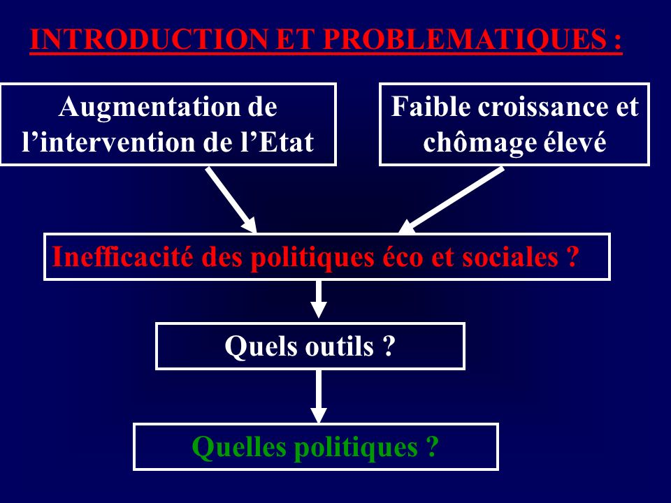 INTRODUCTION ET PROBLEMATIQUES :