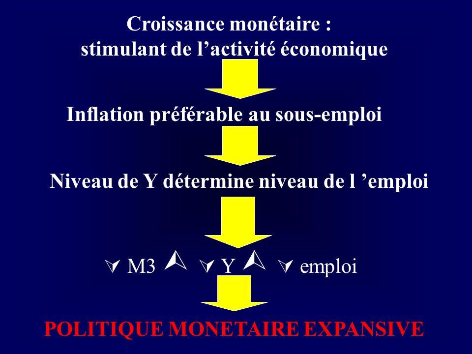 Croissance monétaire : stimulant de l'activité économique