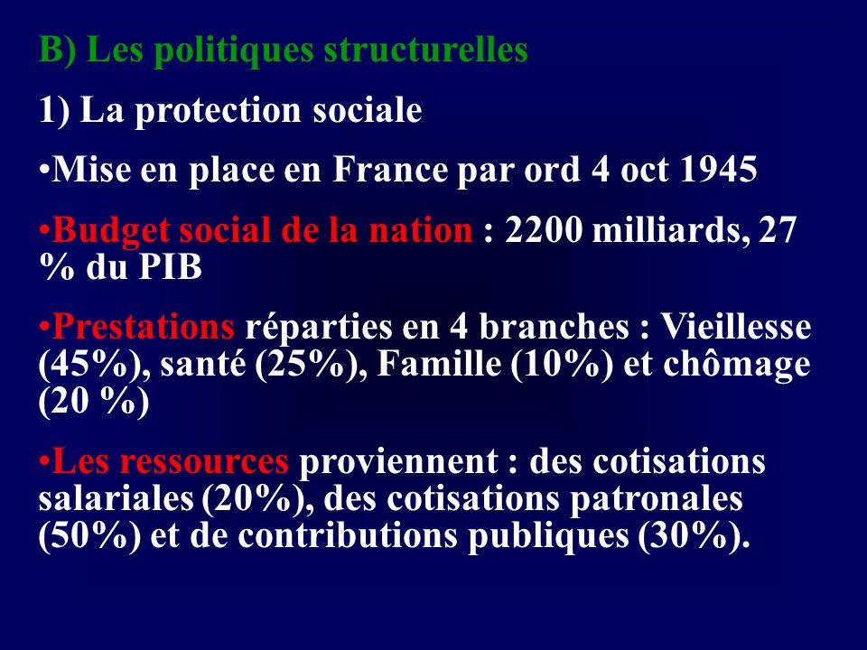 B) Les politiques structurelles