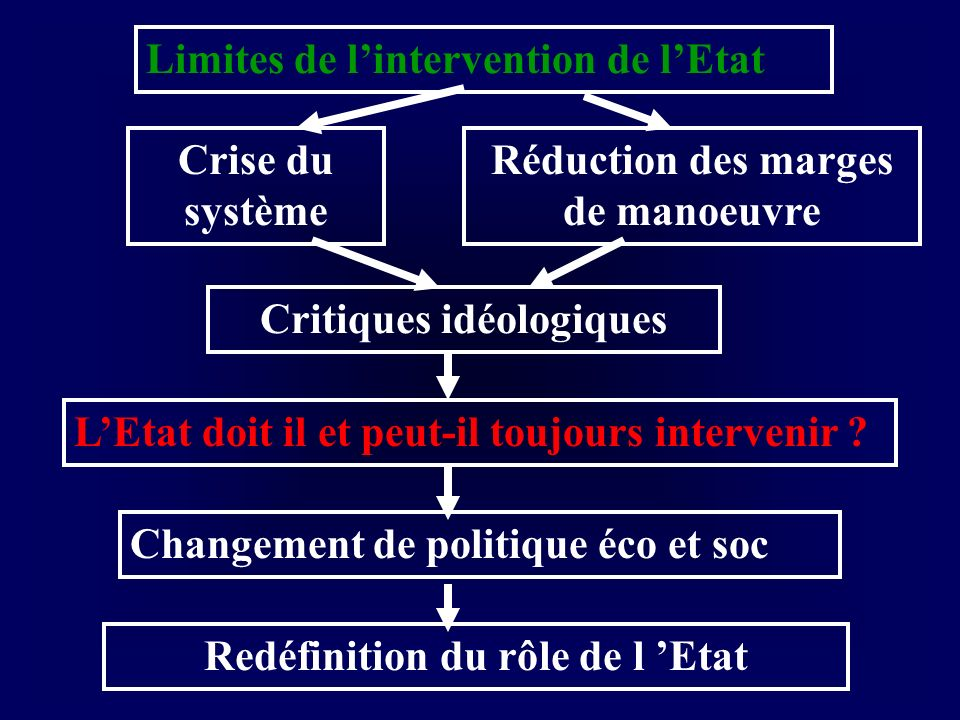 Limites de l'intervention de l'Etat