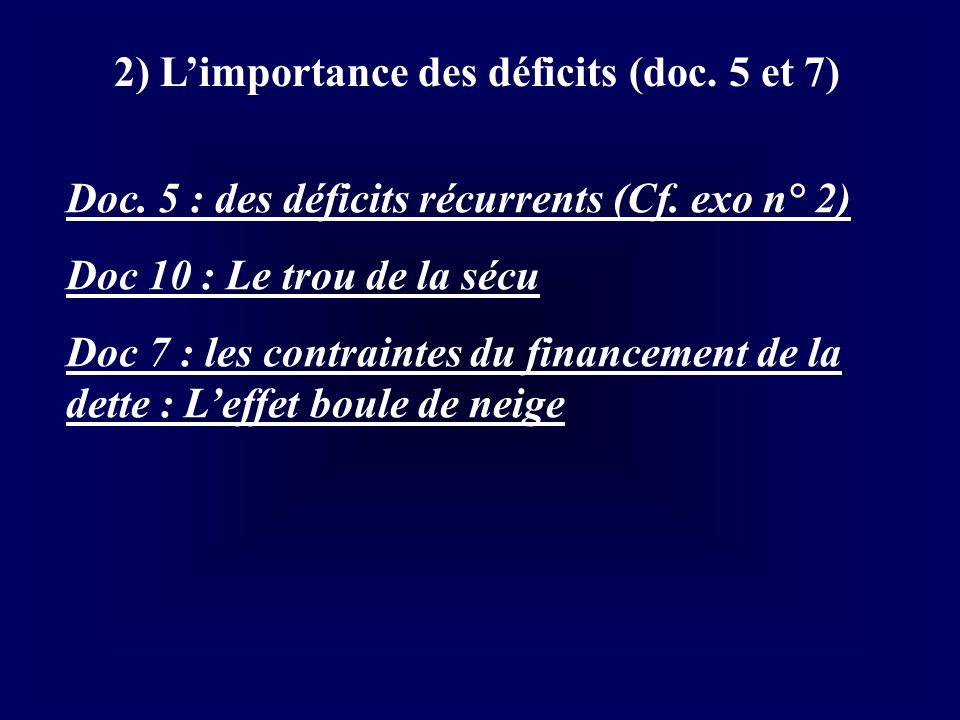 2) L'importance des déficits (doc. 5 et 7)