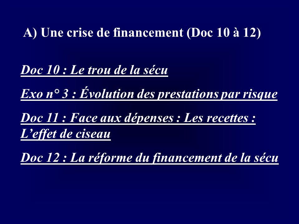 A) Une crise de financement (Doc 10 à 12)