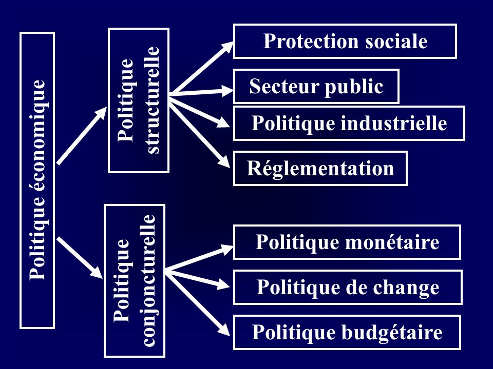 Politique structurelle Politique industrielle Politique conjoncturelle