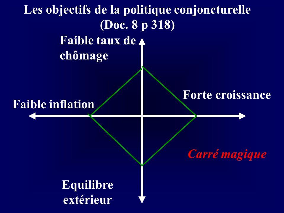 Les objectifs de la politique conjoncturelle (Doc. 8 p 318)