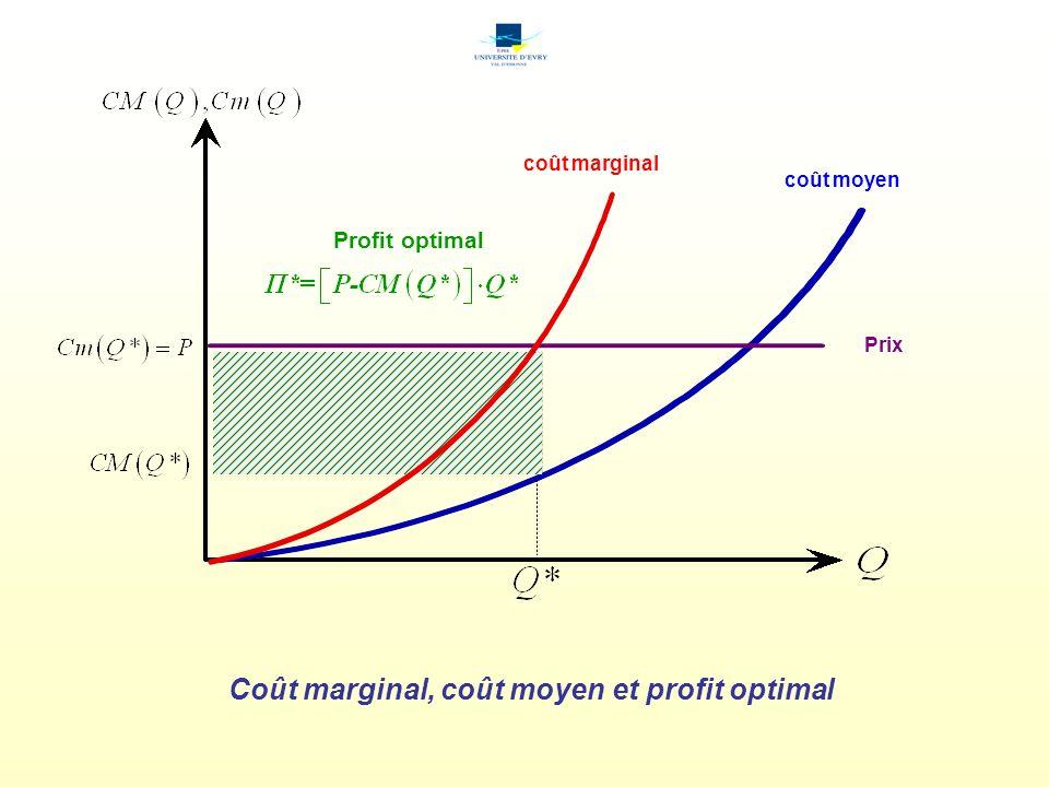 Coût marginal, coût moyen et profit optimal