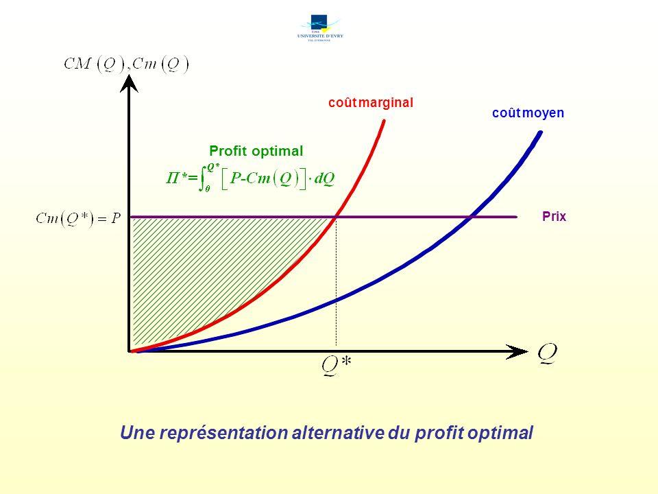 Une représentation alternative du profit optimal
