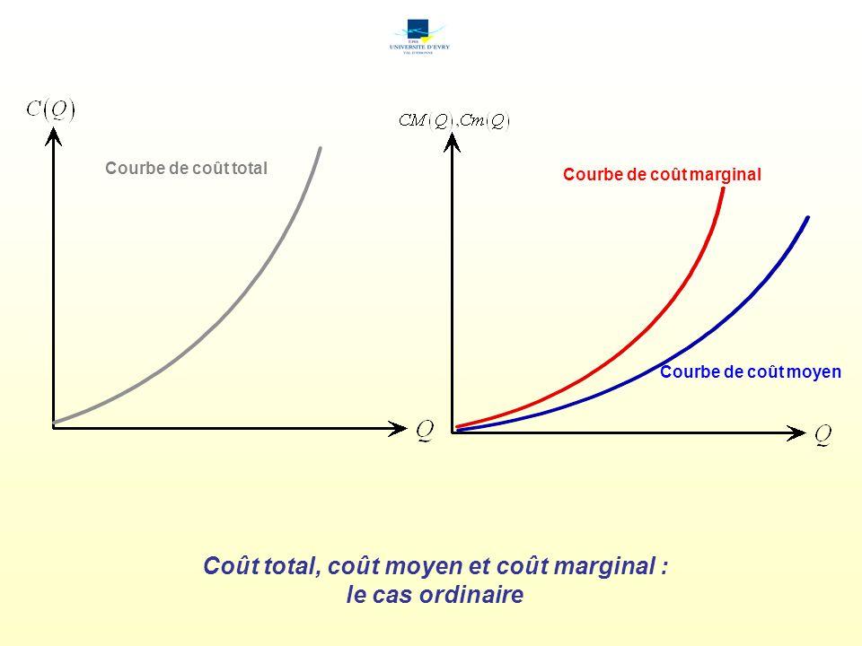 Courbe de coût marginal Coût total, coût moyen et coût marginal :