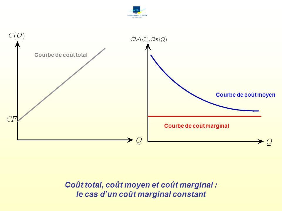 Coût total, coût moyen et coût marginal :