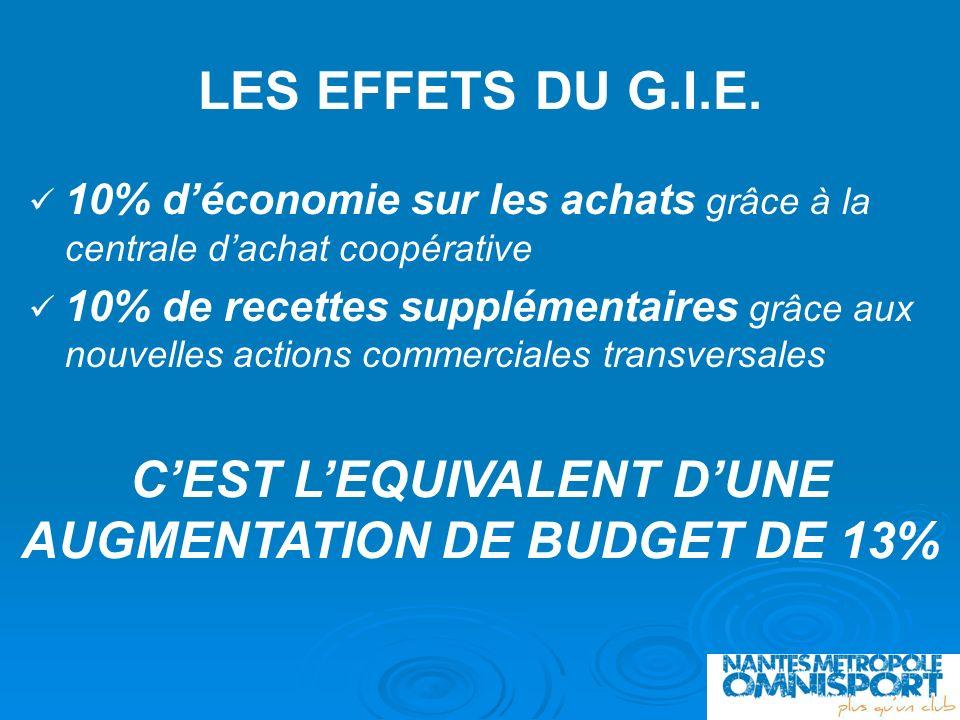C'EST L'EQUIVALENT D'UNE AUGMENTATION DE BUDGET DE 13%
