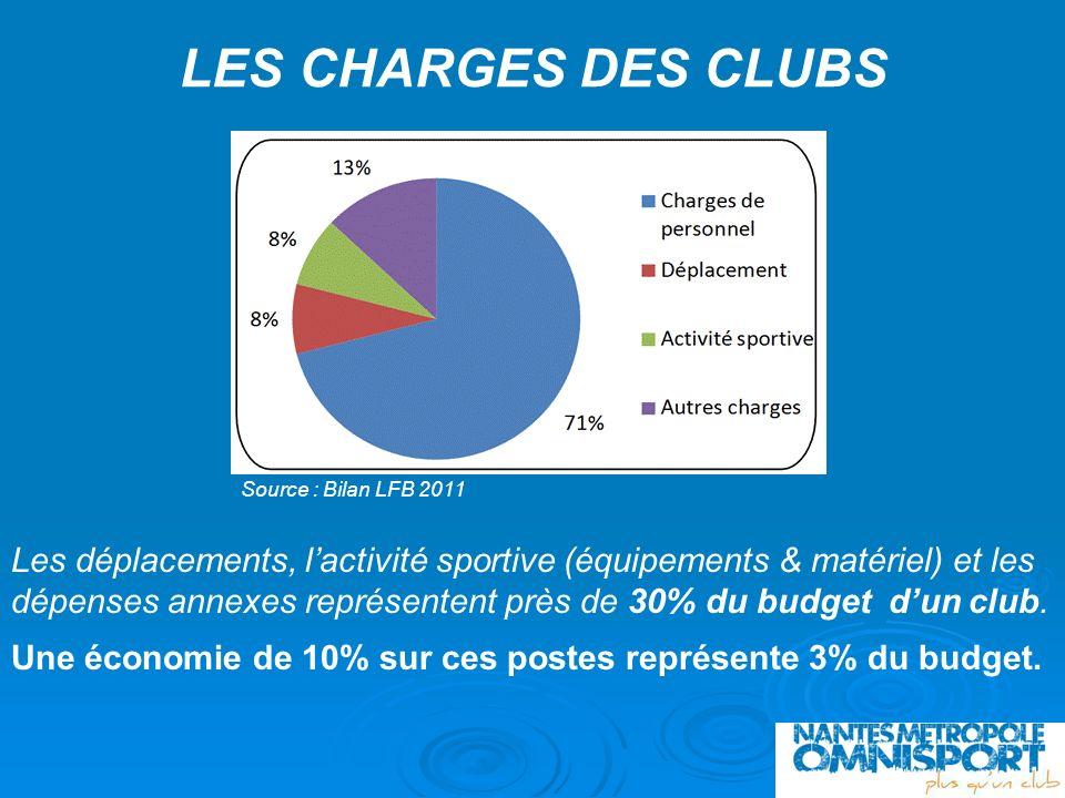 LES CHARGES DES CLUBS Source : Bilan LFB 2011.