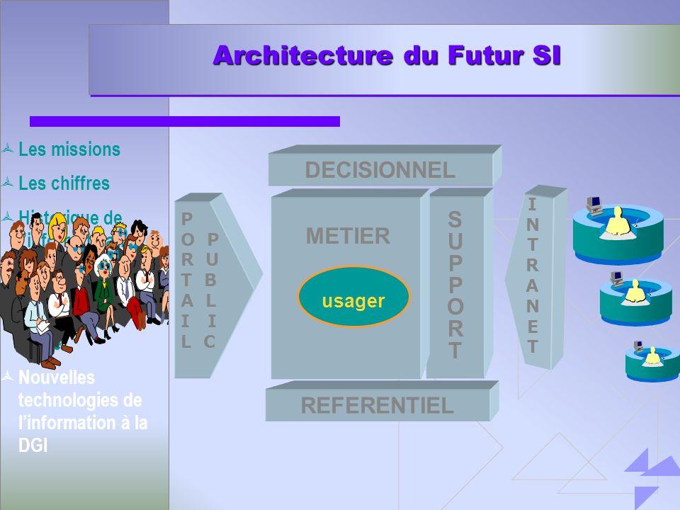 Architecture du Futur SI