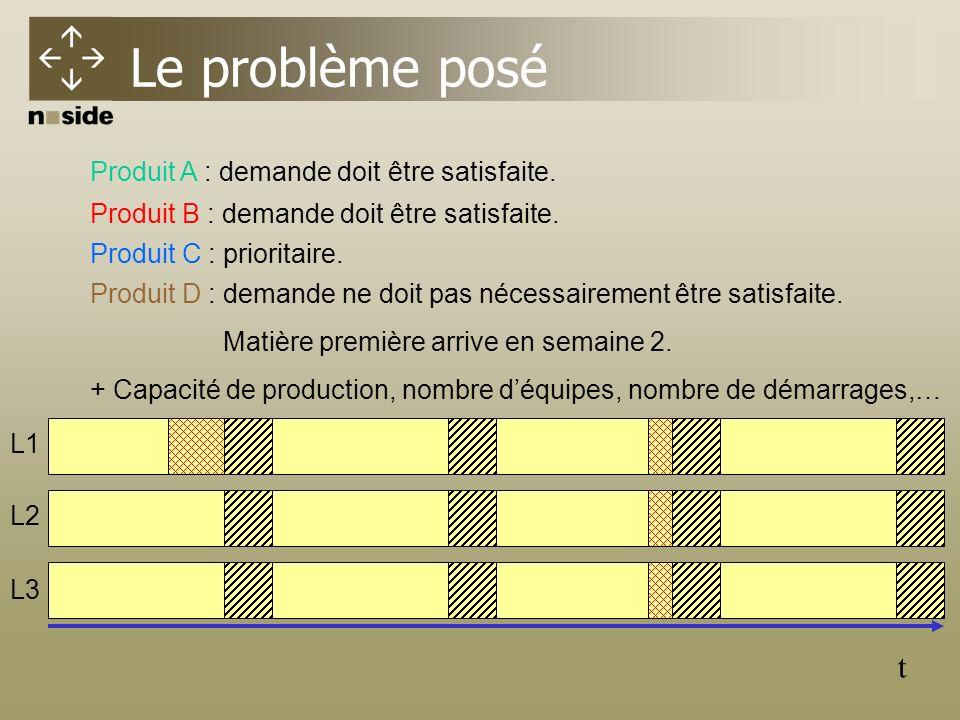 Le problème posé t Produit A : demande doit être satisfaite.