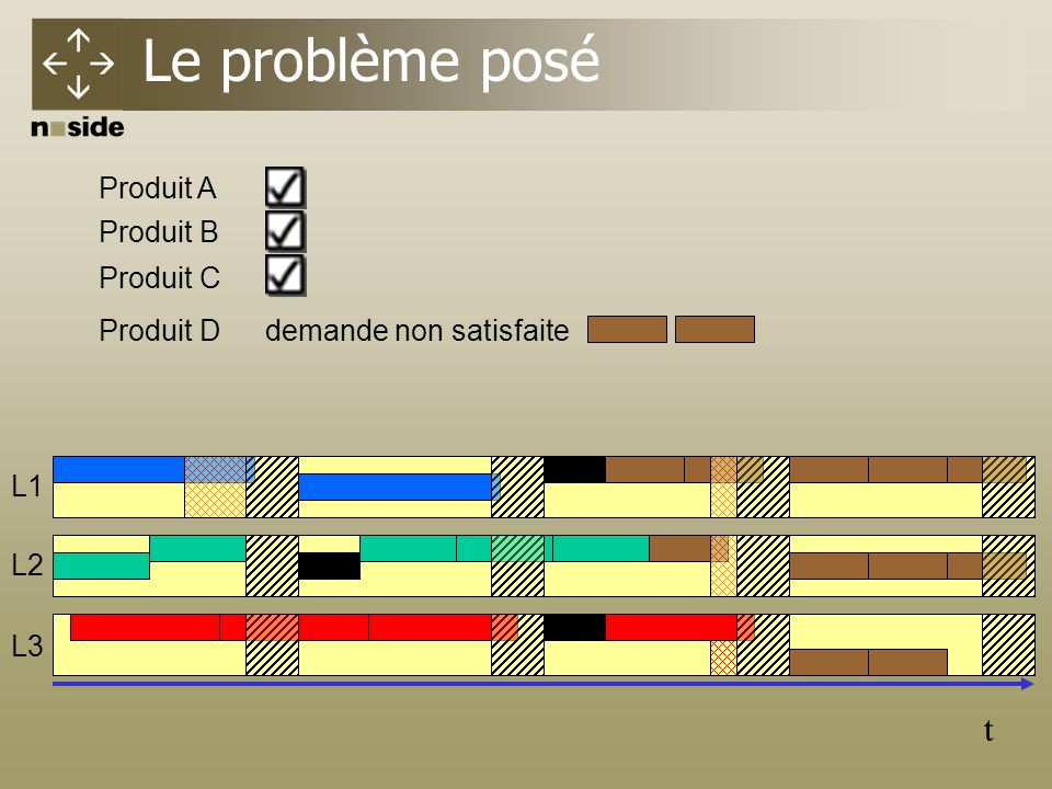 Le problème posé t Produit A Produit B Produit C Produit D